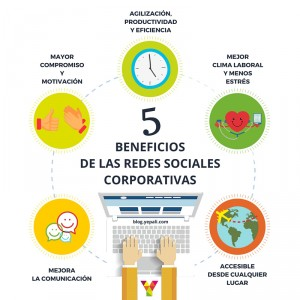 5beneficios-redes-sociales-empresariales-corporativas